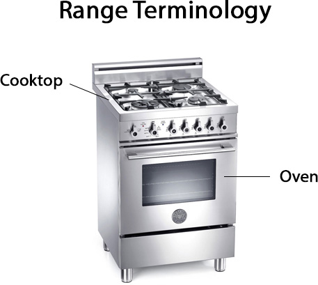 A Range Is Made Up Of A Cooktop, The Top Cooking Surface, And An Oven.  Typically, Customers Will Use Either An All Gas Range Or An All Electric ...