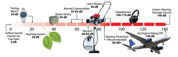 Noise Level Comparison Chart