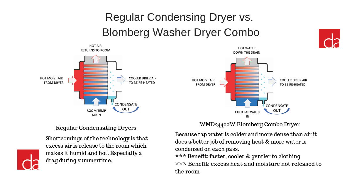 Blomberg-Washer-Dryer-Combo-Technology
