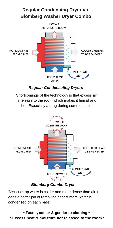 Blomberg-Washer-Dryer-Combo-Technology