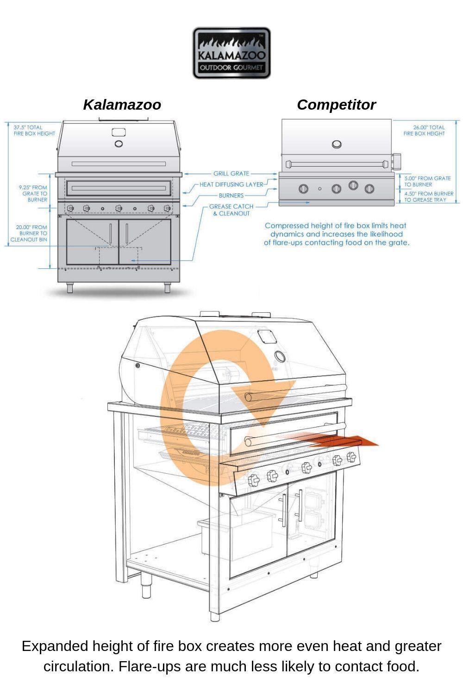 Kalamazoo-Grill-Superior-Design