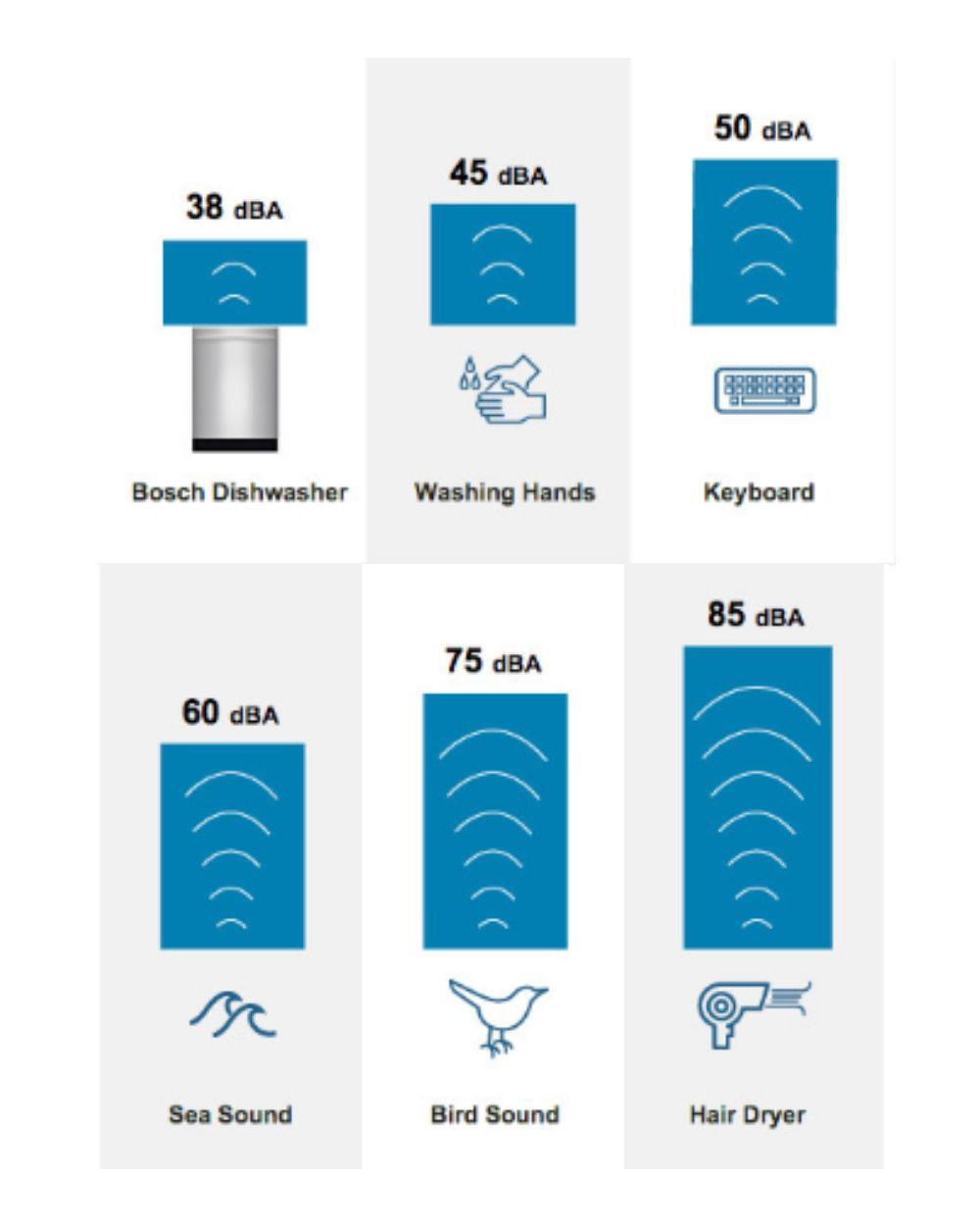 dishwasher-decibel-levels