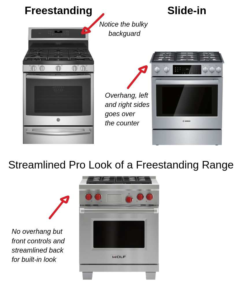- Slide-In Vs Freestanding Range - Which Stove Is Best For Your Kitchen