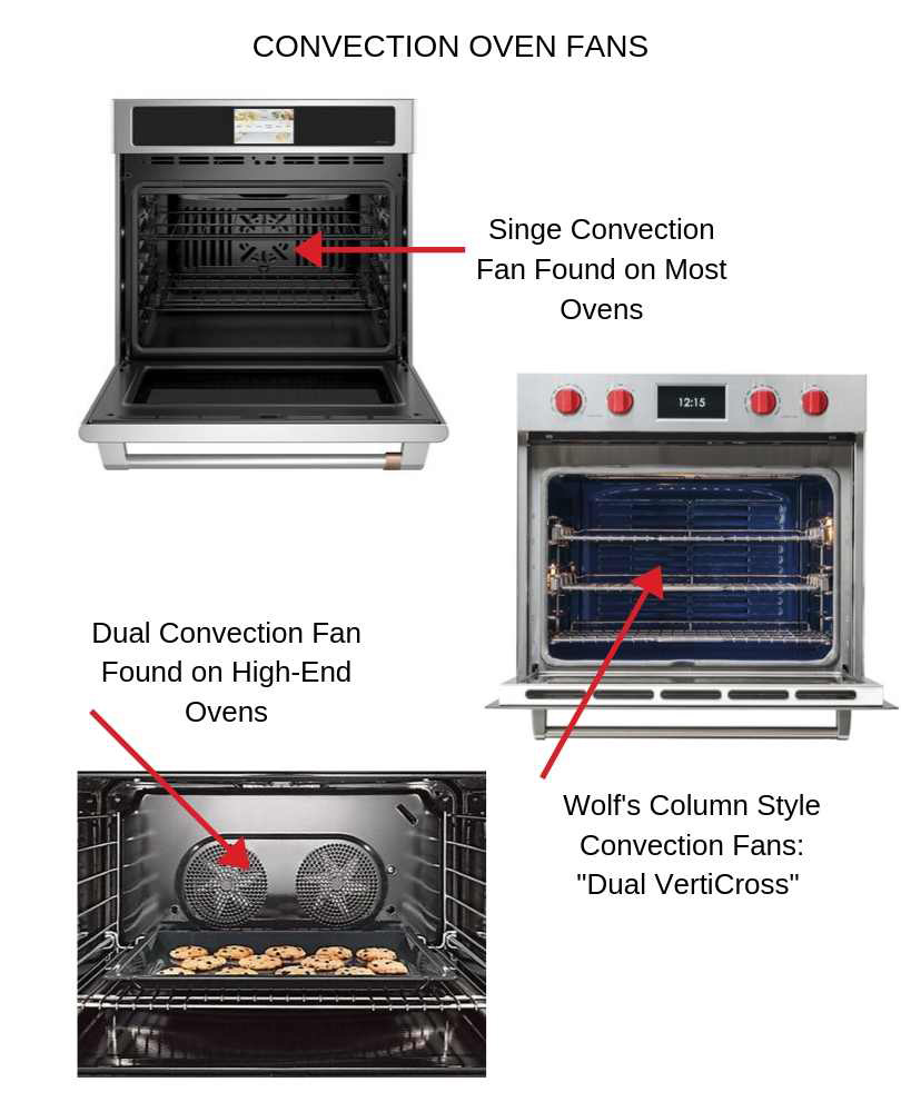 Convection-Fan-In-An-Oven