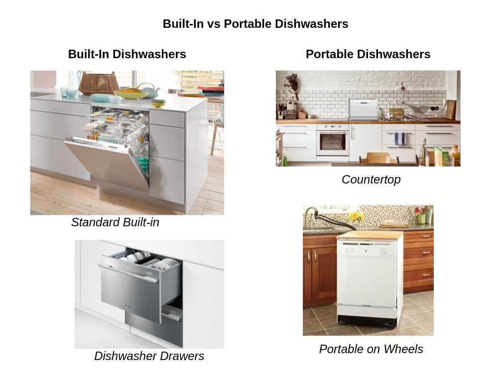 Dishwasher Types And Sizes Standard Or Portable