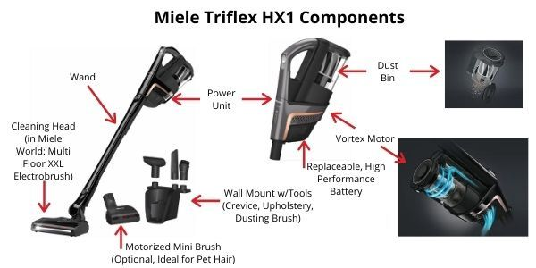 Miele Triflex Cordless Vacuum Components