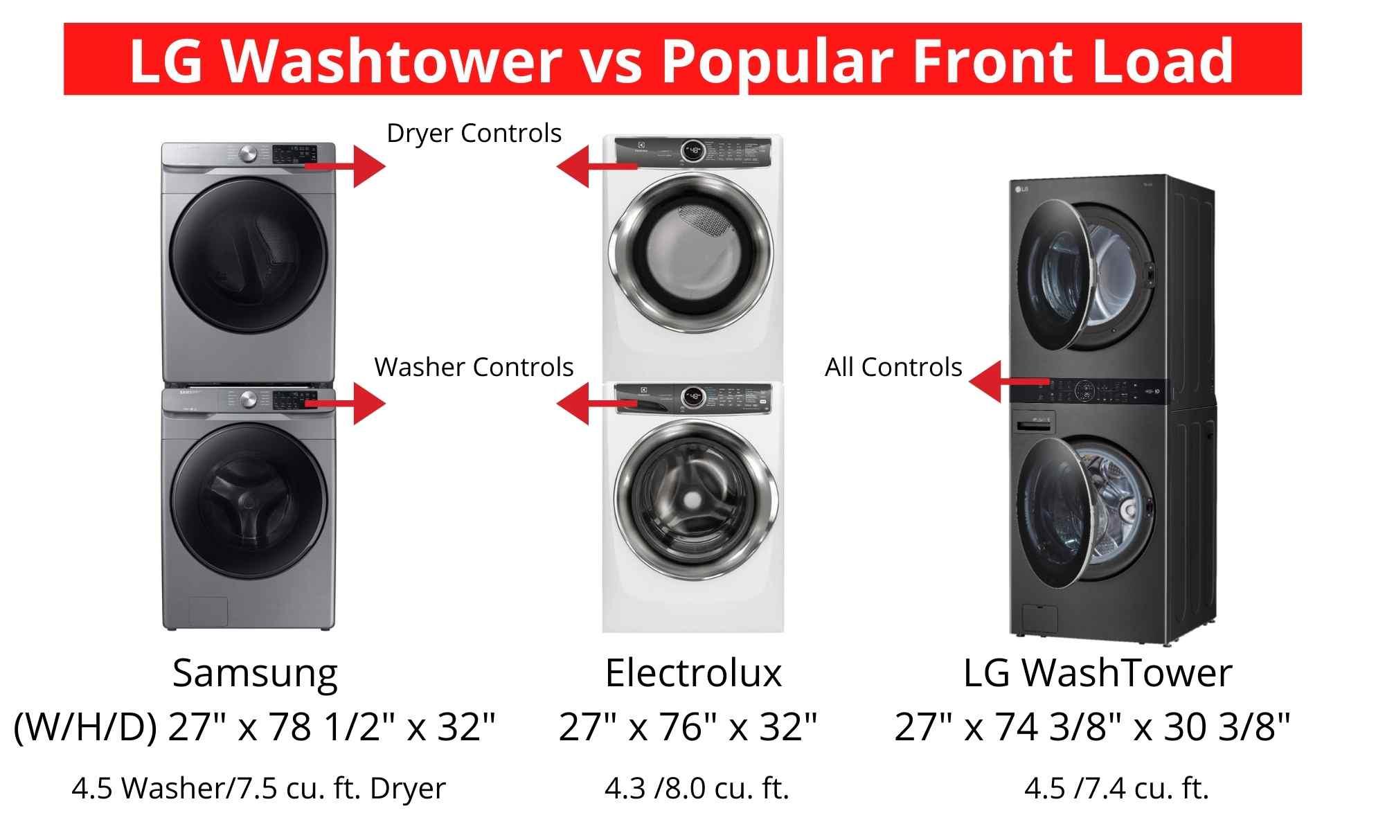 LG WashTower Center Control Panel
