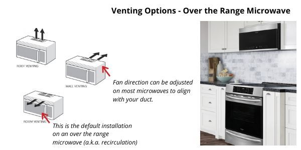 Over the range microwave ventilation