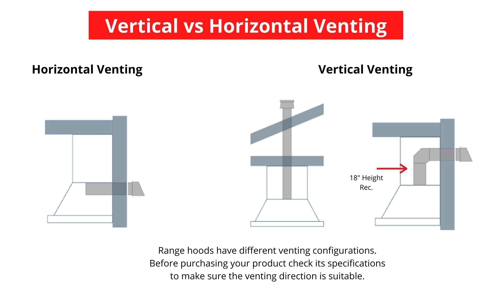 Vertical vs Horizontal Venting