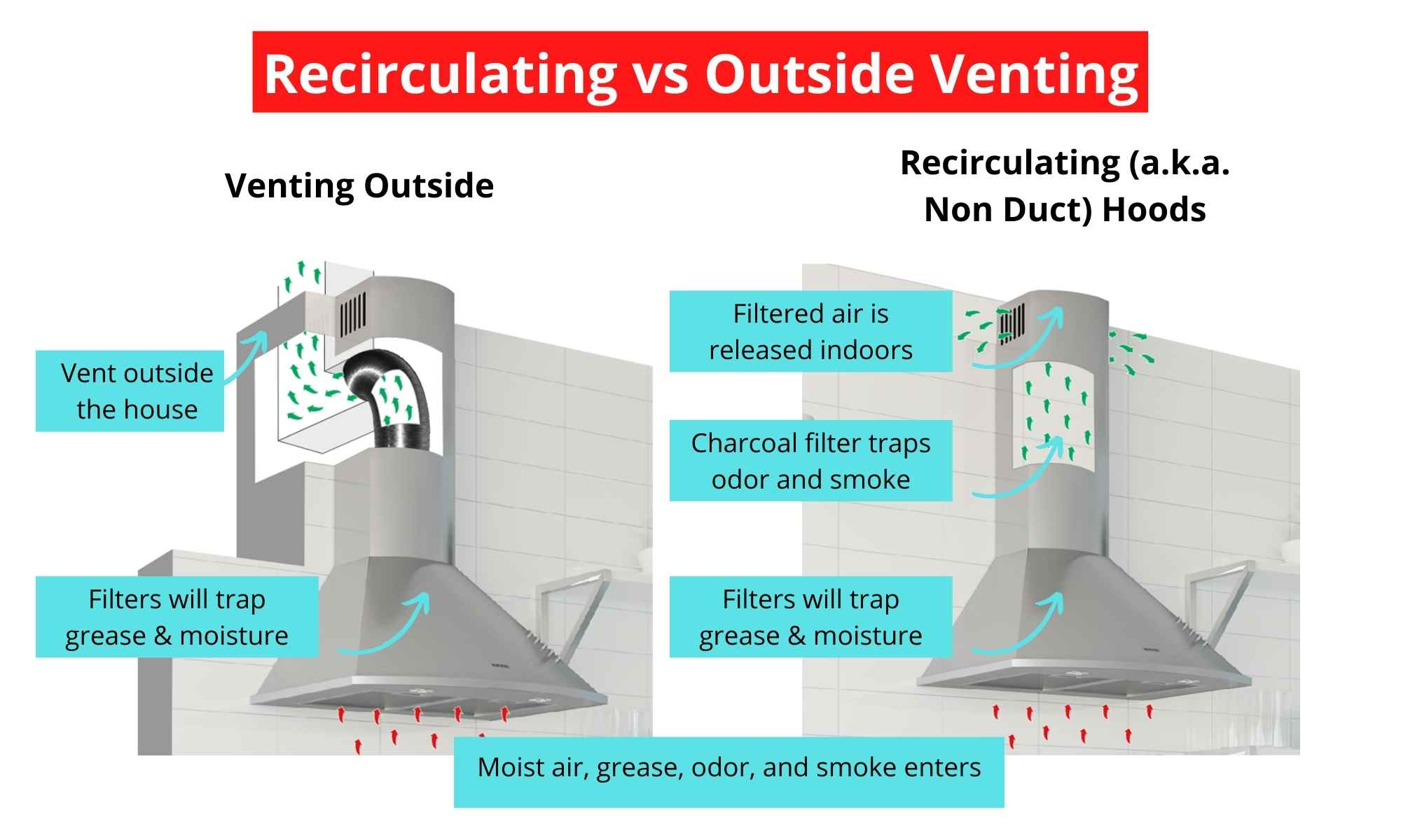 Recirculating, Non Duct vs Outside Venting Range Hoods