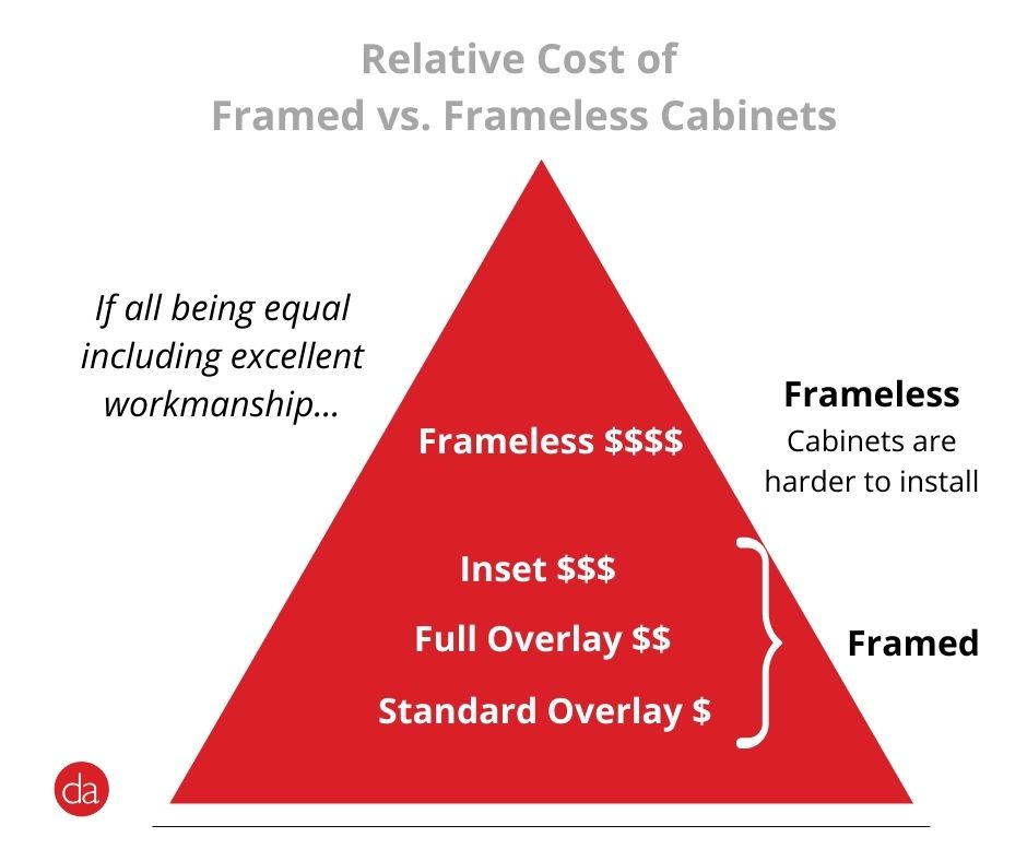 relative cost of framed vs frameless kitchen cabinets