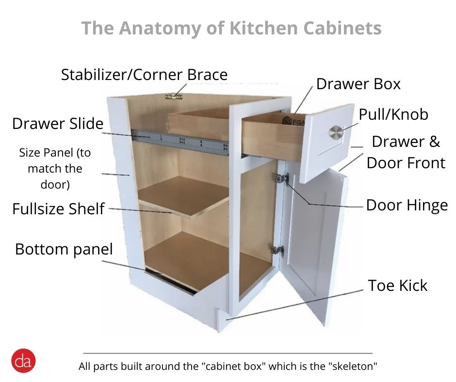 kitchen cabinet components exposed