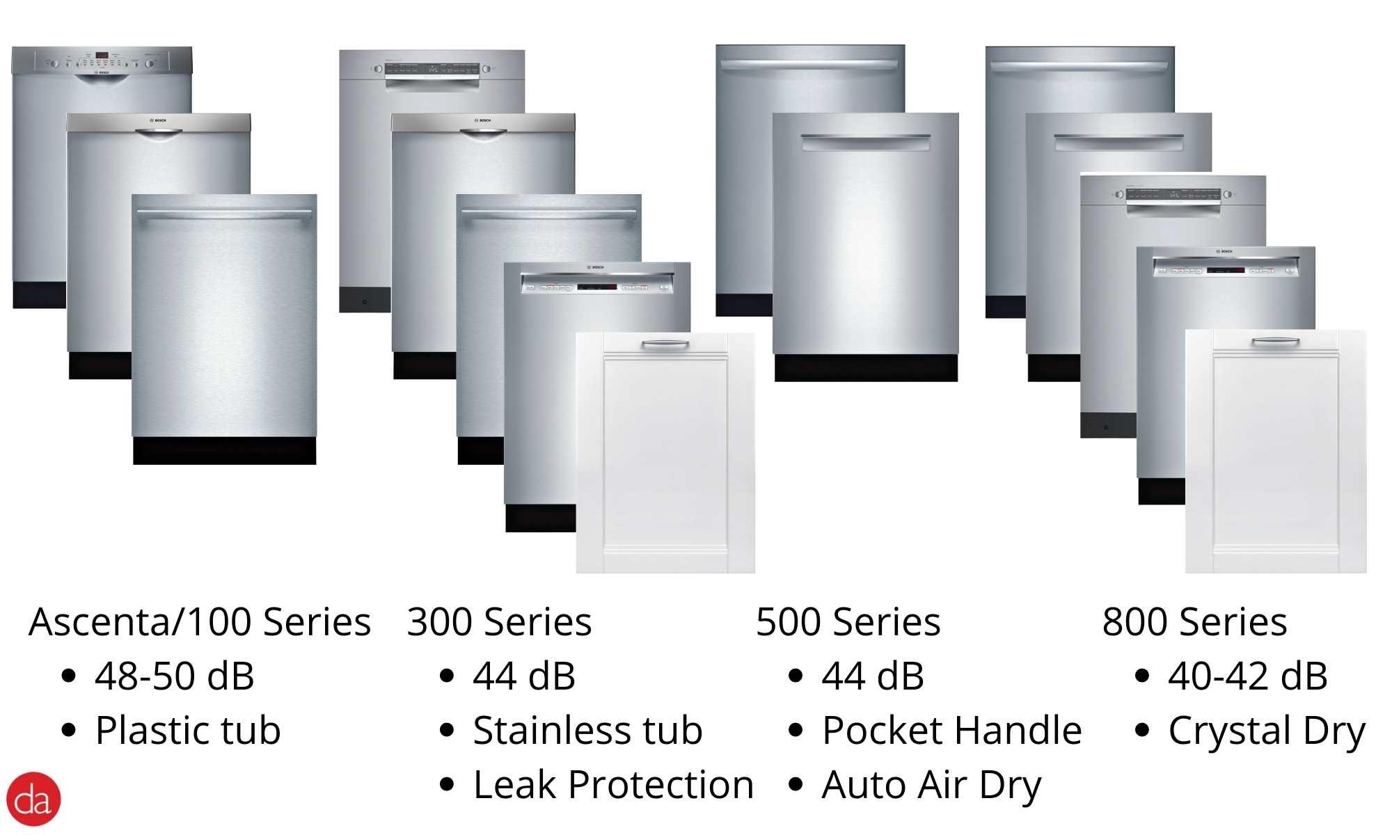 Bosch dishwasher 100 vs 300 vs 500 vs 800 series